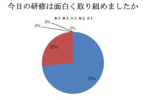 セミナーアンケート201305-001