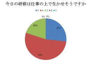 セミナーアンケート201305-004